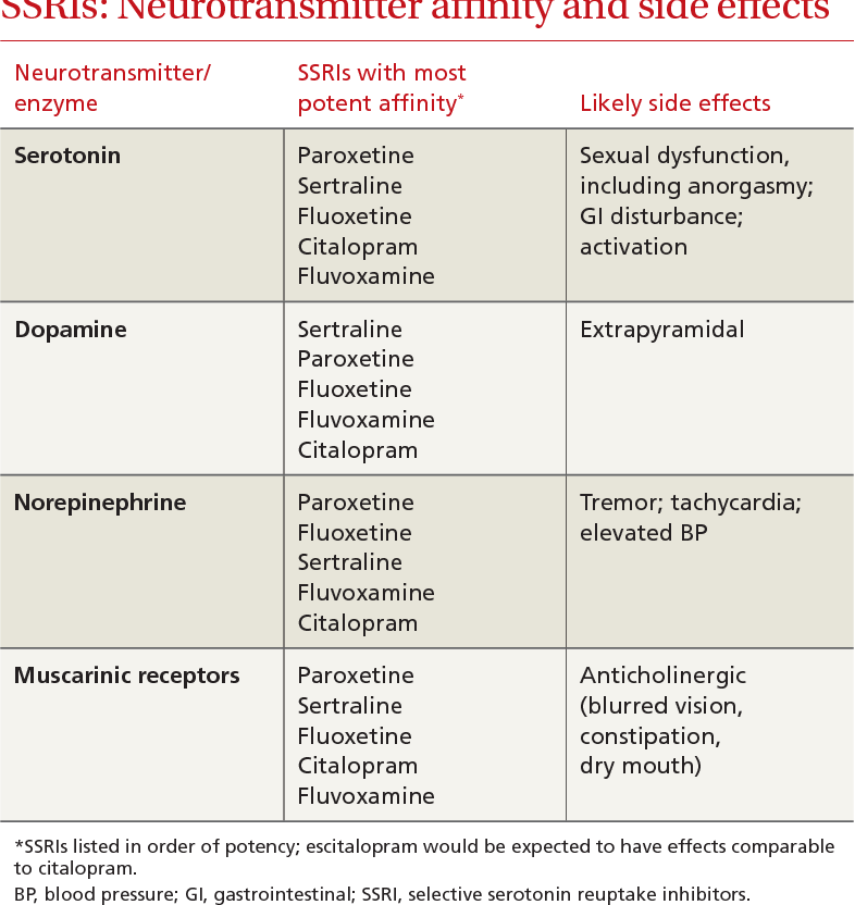 anxiety medications 2020