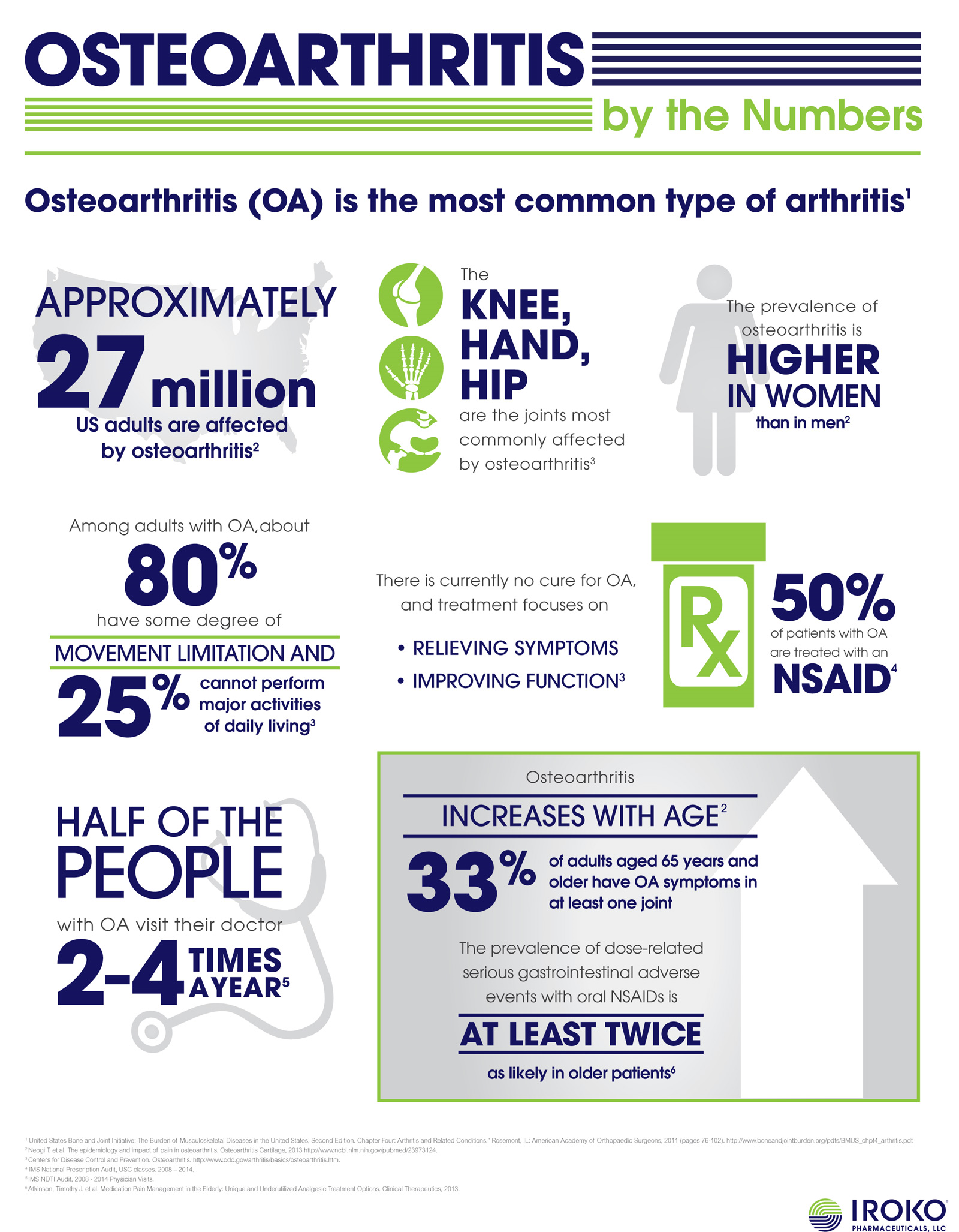 diagnosis and best medications osteoarthritis 2020