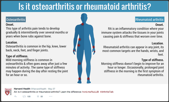 symptoms osteoarthritis v rheumatoid and best supplements 2020